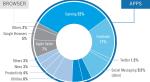 В цифровых магазинах Apple и Google чаще всего скачивают игры  - Изображение 6