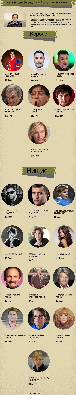 Короли и нищие: кто в России богаче, а кто беднее, чем PewDiePie - Изображение 2
