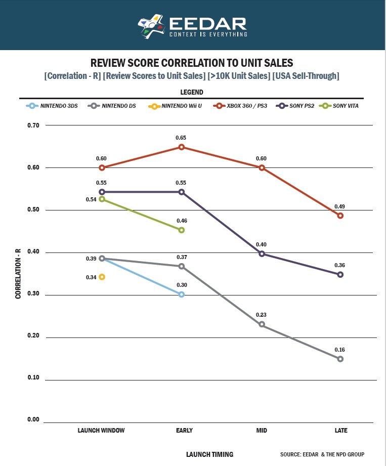 Рецензии перестают влиять на продажи игр к концу поколения - Изображение 1