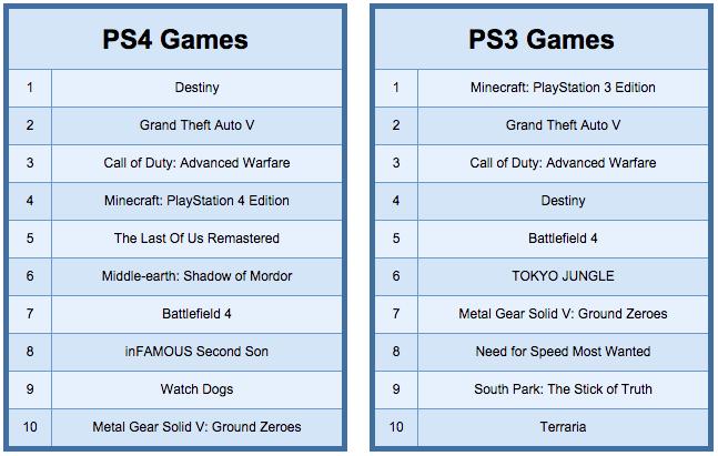 Destiny стала самой продаваемой игрой 2014 года в PlayStation Store - Изображение 2