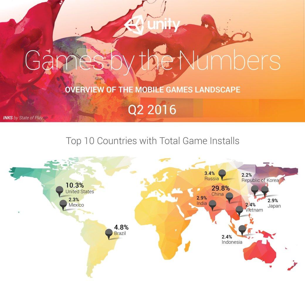 Россияне вошли в число самых больших поклонников игр на Unity - Изображение 1