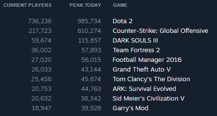 Dark Souls 3 стала самой коммерчески успешной из всех Souls-игр - Изображение 2