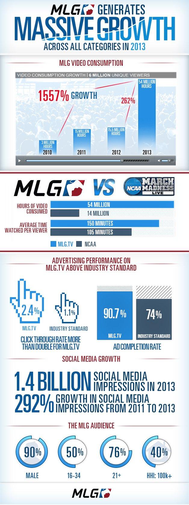 Киберспортивная лига MLG переиграла баскетболистов - Изображение 1