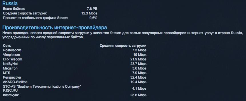 Steam научили сравнивать среднюю скорость интернета пользователей - Изображение 2