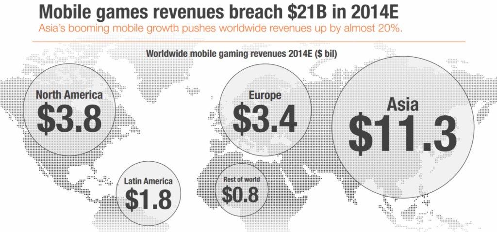 Мировой рынок мобильных игр вырастет до $21,1 млрд в 2014 году - Изображение 1