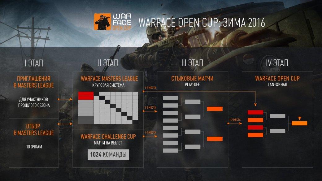 В финале турнира по Warface разыграют 1,5 млн рублей - Изображение 1