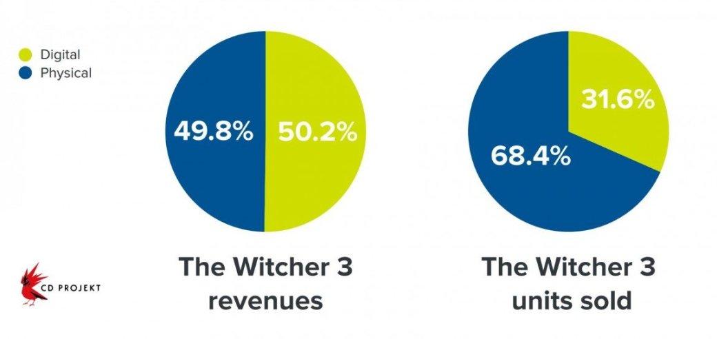 Cyberpunk 2077 будет «больше и лучше» The Witcher 3. - Изображение 3