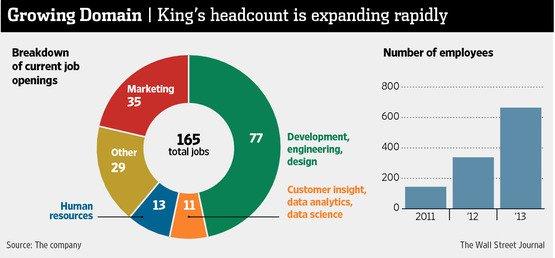 King расширит штат на четверть - Изображение 2