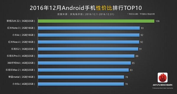 Цена/качество: 10 самых производительных смартфонов за свои деньги - Изображение 1