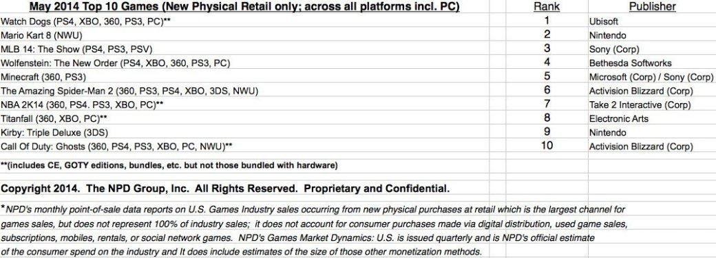 PS4 продолжает лидировать в ежемесячном чарте продаж в США - Изображение 2
