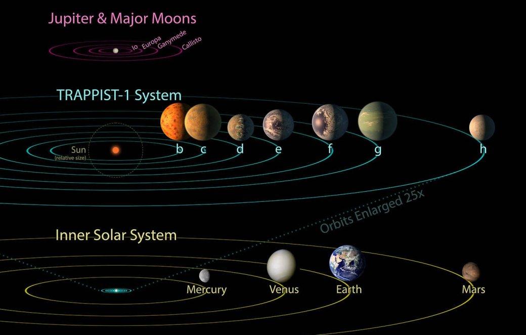 Все самое важное об открытии NASA: экзопланеты в системе TRAPPIST-1 | Канобу - Изображение 8993