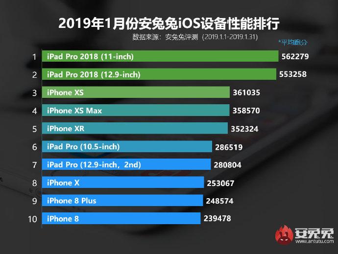Топ-10 самых мощных iOS-устройств января по версии Antutu | Канобу - Изображение 2