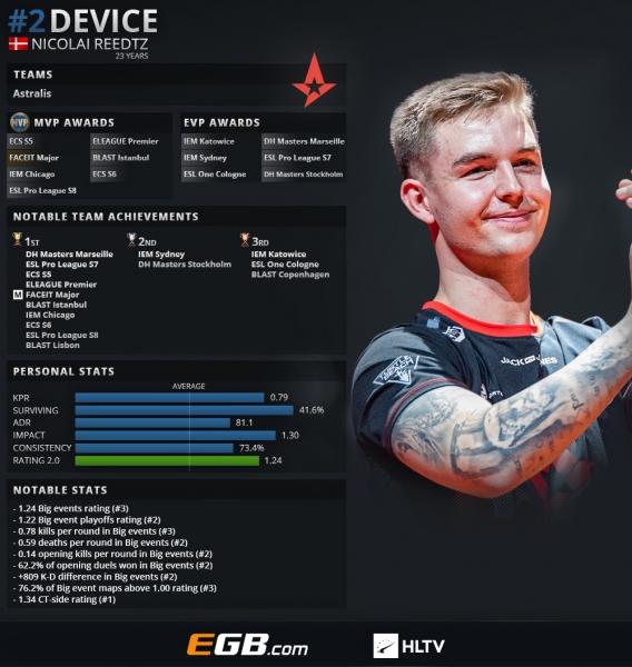 s1mple — лучший игрок 2018 года в CS:GO (по версии HLTV)   Канобу - Изображение 8794