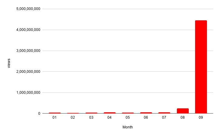 НаYouTube ролики поAmong Usсобрали более 4 млрд просмотров только засентябрь   Канобу - Изображение 12219