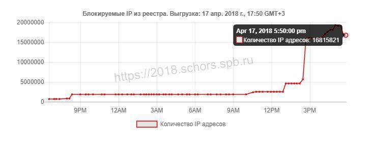 Итоги второго дня войны Роскомнадзора сTelegram: перебои вработе уполовины рунета. - Изображение 1