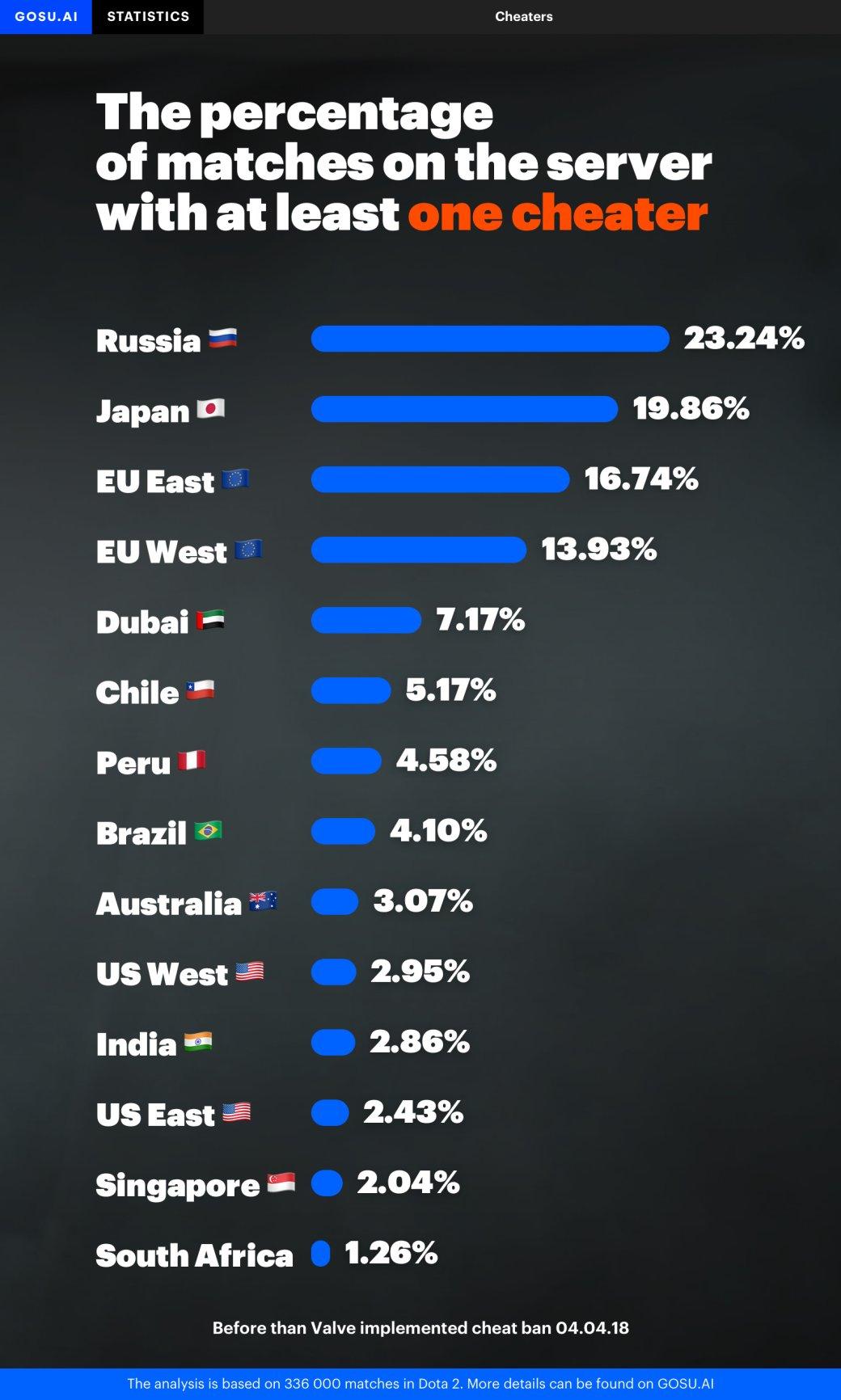 Большинство читеров в Dota 2 из России. А вы удивлены?. - Изображение 1