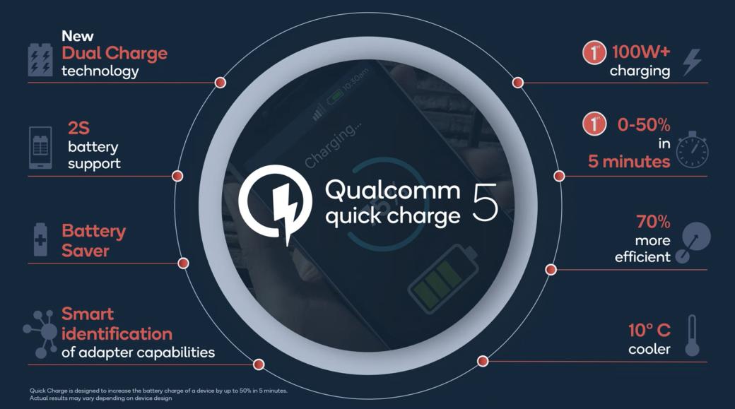 Qualcomm представила быструю зарядку Quick Charge 5: от0 до100% за15 минут   Канобу - Изображение 4499