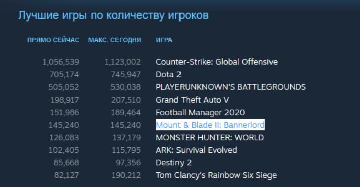 Mount & Blade 2 «порвала» Steam иTwitch. Как игре это удалось?   Канобу - Изображение 2170