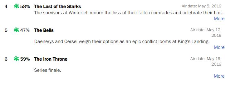 Финал «Игры престолов» получил одни изсамых низких оценок наRotten Tomatoes завсю историю шоу | Канобу - Изображение 3