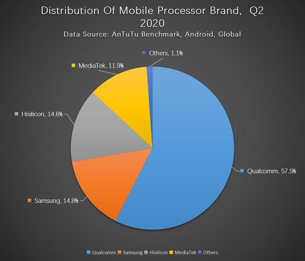Бенчмарк Antutu назвал главные предпочтения пользователей смартфонов   Канобу - Изображение 2847