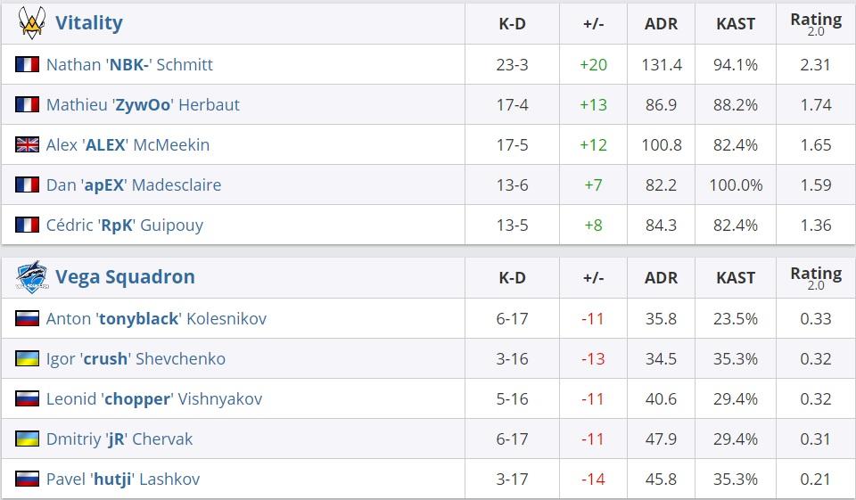 Российская команда проиграла на«мейджоре» поCS:GO с разгромным счетом 1:16 | Канобу - Изображение 2
