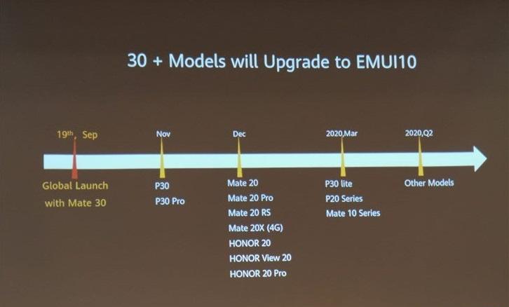 Опубликовано точное расписание выпуска оболочки EMUI 10 для смартфонов Huawei | Канобу - Изображение 4575